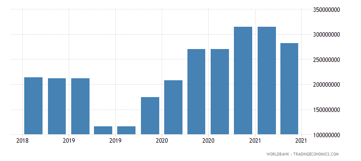 papua new guinea 10_insured export credit exposures short term bu wb data
