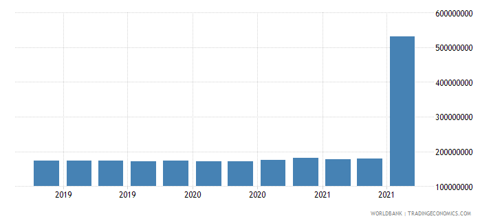 papua new guinea 11_sdr allocation wb data