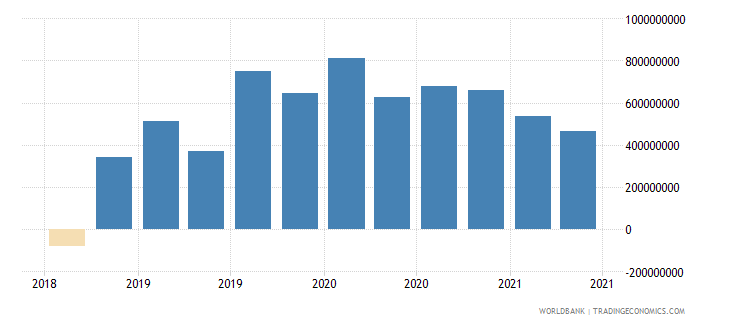 papua new guinea 12_liabilities to bis banks cons  short term wb data