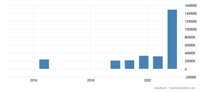 papua new guinea 15_debt securities held by nonresidents total short term wb data