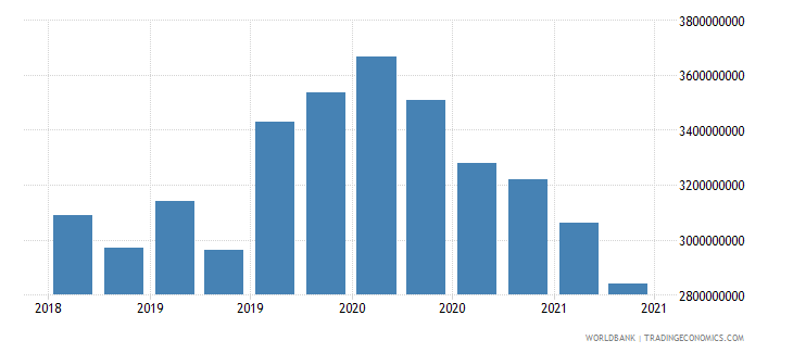 papua new guinea 22_liabilities to bis banks locational total wb data
