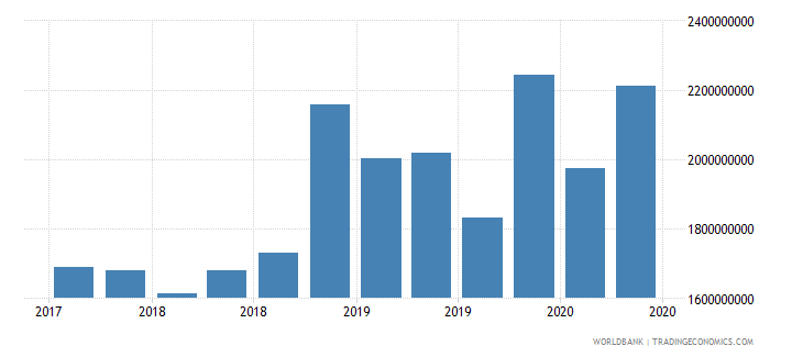papua new guinea 24_international reserves excluding gold wb data