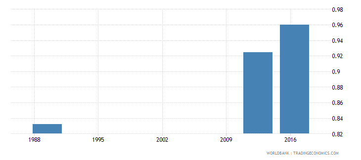 papua new guinea adjusted net intake rate to grade 1 of primary education gender parity index gpi wb data