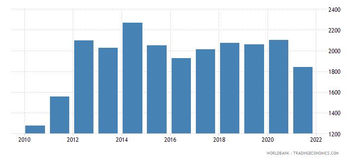 papua new guinea adjusted net national income per capita current us$ wb data