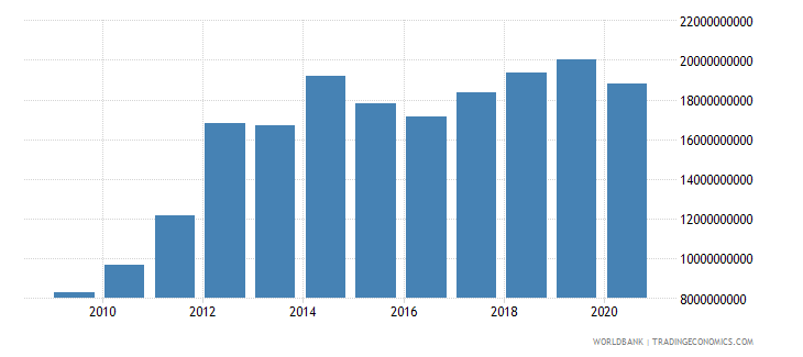 papua new guinea adjusted net national income us dollar wb data