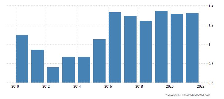 papua new guinea adjusted savings carbon dioxide damage percent of gni wb data