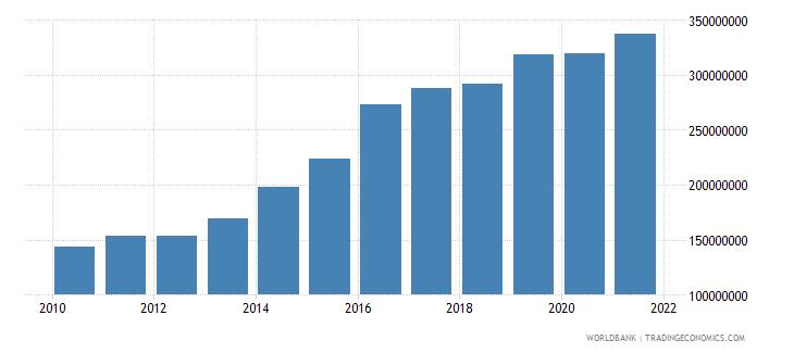 papua new guinea adjusted savings carbon dioxide damage us dollar wb data