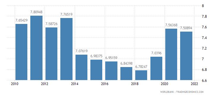 papua new guinea adjusted savings consumption of fixed capital percent of gni wb data