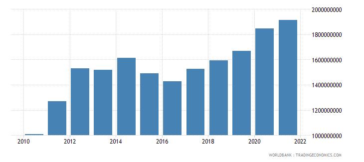 papua new guinea adjusted savings consumption of fixed capital us dollar wb data