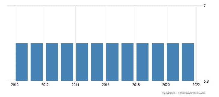 papua new guinea adjusted savings education expenditure percent of gni wb data