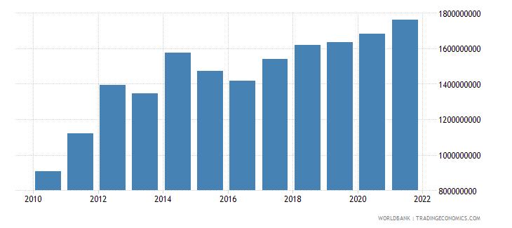 papua new guinea adjusted savings education expenditure us dollar wb data
