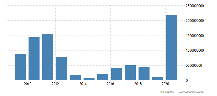 papua new guinea adjusted savings mineral depletion us dollar wb data
