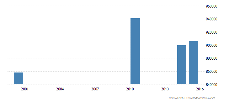 papua new guinea adult illiterate population 15 years female number wb data