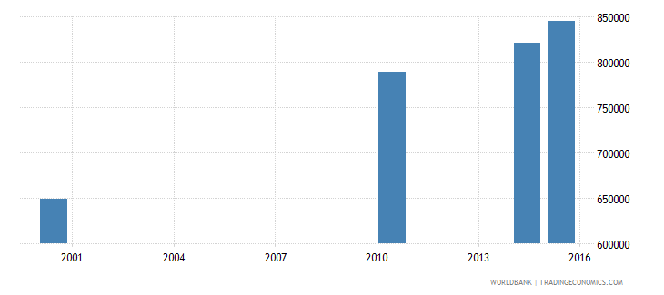 papua new guinea adult illiterate population 15 years male number wb data