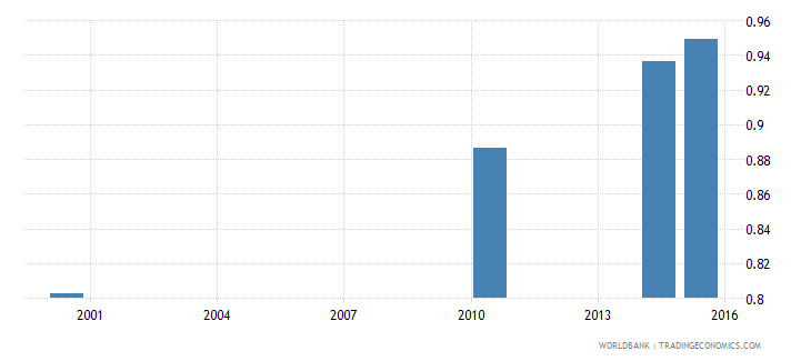 papua new guinea adult literacy rate population 15 years gender parity index gpi wb data