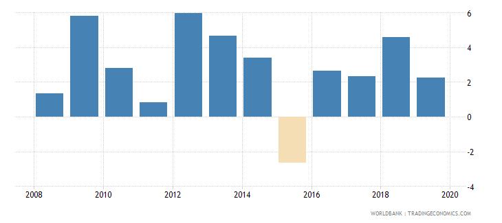 papua new guinea agriculture value added annual percent growth wb data