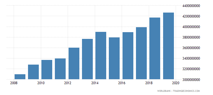papua new guinea agriculture value added constant 2000 us dollar wb data