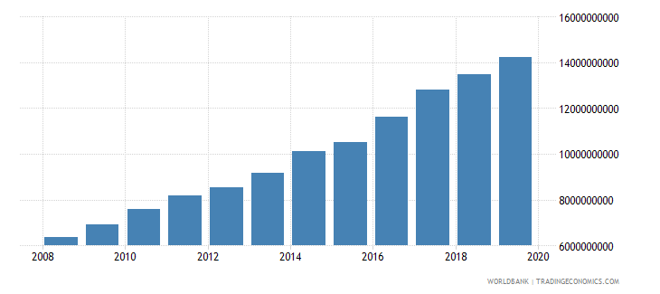 papua new guinea agriculture value added current lcu wb data