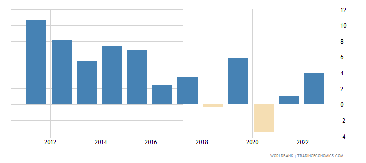 papua new guinea annual percentage growth rate of gdp at market prices based on constant 2010 us dollars  wb data
