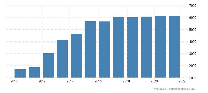 papua new guinea aquaculture production metric tons wb data