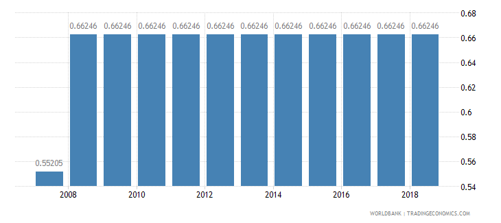 papua new guinea arable land percent of land area wb data