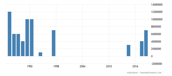 papua new guinea arms imports constant 1990 us dollar wb data