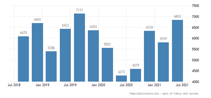 Papua New Guinea Balance of Trade