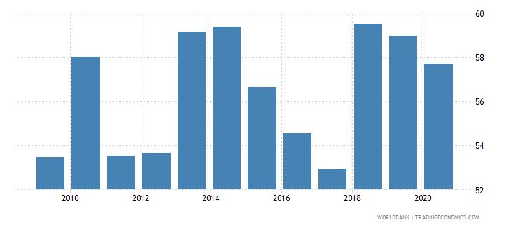 papua new guinea bank credit to bank deposits percent wb data