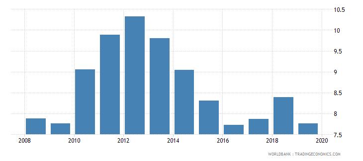 papua new guinea bank lending deposit spread wb data
