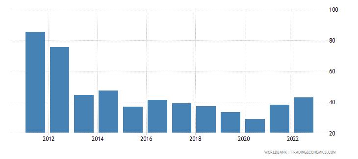 papua new guinea bank liquid reserves to bank assets ratio percent wb data