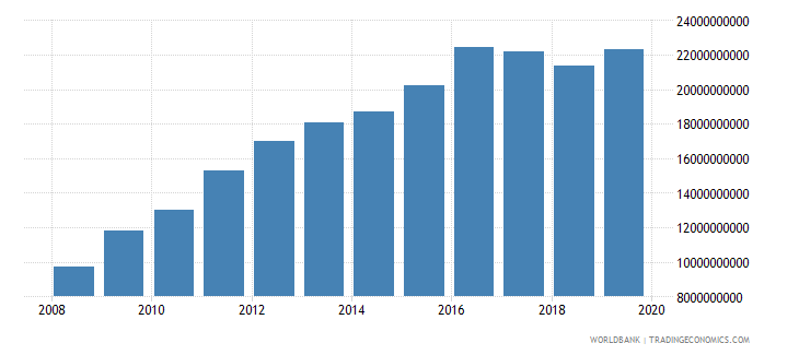 papua new guinea broad money current lcu wb data