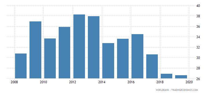 papua new guinea broad money percent of gdp wb data