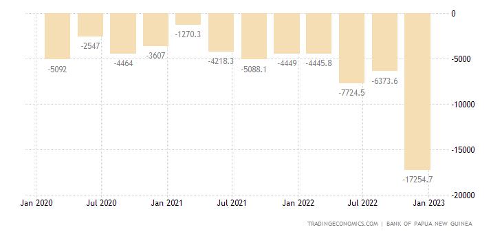 Papua New Guinea Capital Flows