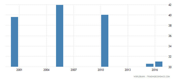 papua new guinea cause of death by communicable diseases and maternal prenatal and nutrition conditions ages 15 34 male percent relevant age wb data