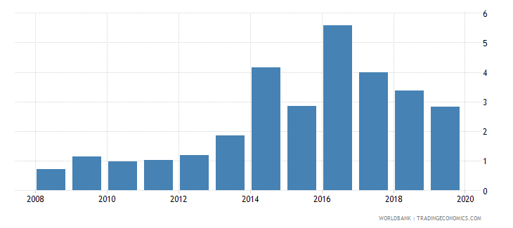 papua new guinea central bank assets to gdp percent wb data