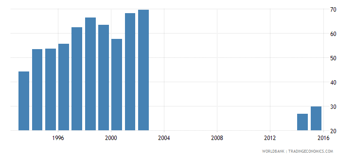papua new guinea central government debt total percent of gdp wb data