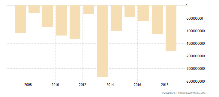 papua new guinea changes in net reserves bop us dollar wb data