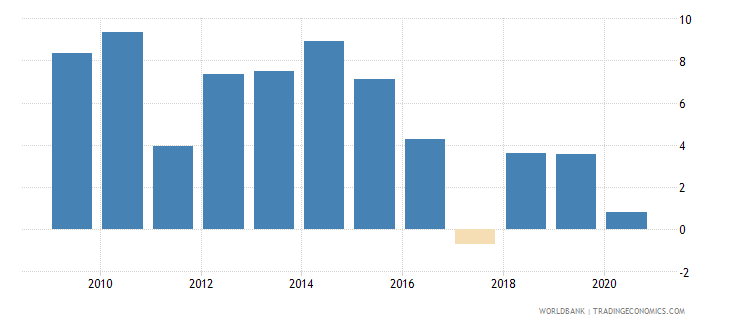 papua new guinea claims on other sectors of the domestic economy annual growth as percent of broad money wb data