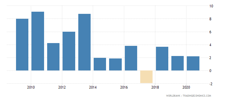 papua new guinea claims on private sector annual growth as percent of broad money wb data