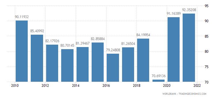 papua new guinea communications computer etc percent of service exports bop wb data