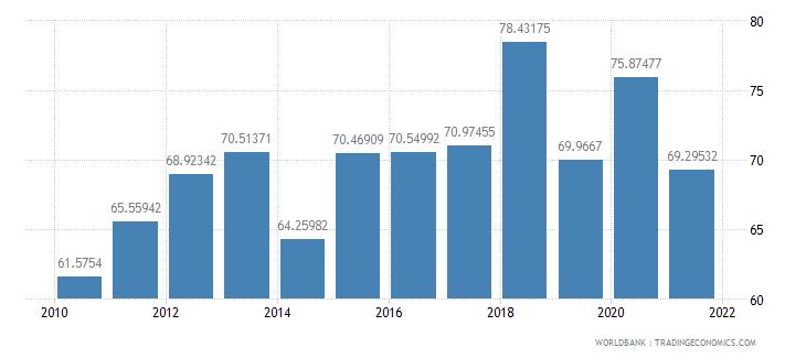 papua new guinea communications computer etc percent of service imports bop wb data