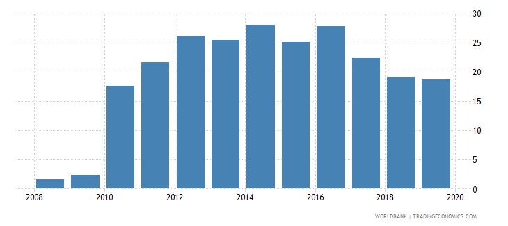 papua new guinea consolidated foreign claims of bis reporting banks to gdp percent wb data