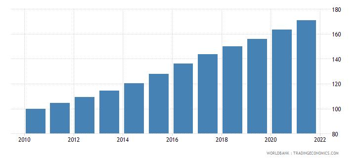papua new guinea consumer price index 2005  100 wb data