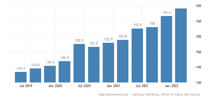 Papua New Guinea Consumer Price Index Cpi