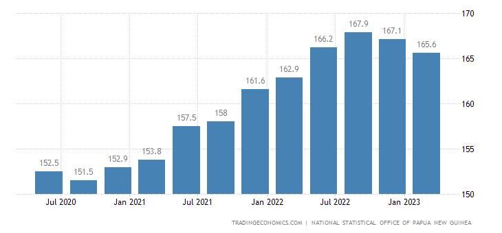 Papua New Guinea Consumer Price Index Cpi