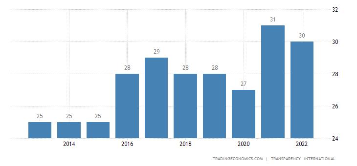 Papua New Guinea Corruption Index