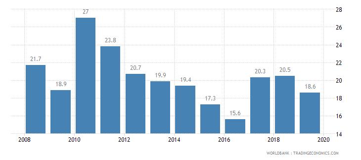 papua new guinea cost of business start up procedures percent of gni per capita wb data