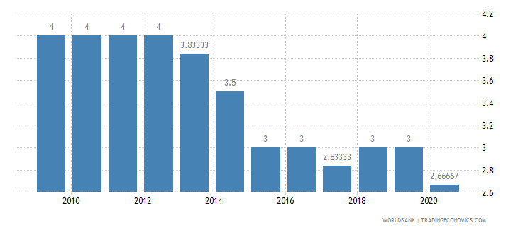 papua new guinea cpia economic management cluster average 1 low to 6 high wb data