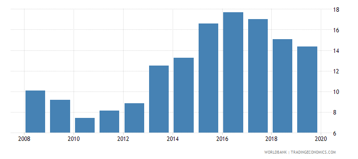 papua new guinea credit to government and state owned enterprises to gdp percent wb data