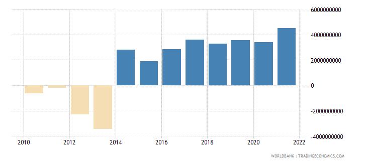 papua new guinea current account balance bop us dollar wb data